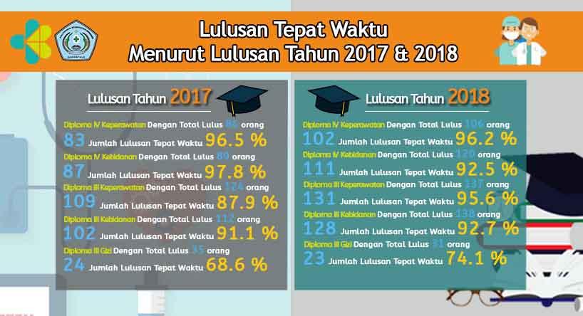 Lulusan Tepat Waktu Menurut Lulusan Tahun 2017 & 2018 Poltekkes Kemenkes Gorontalo