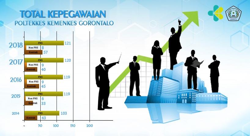 Total Pegawai Poltekkes Kemenkes Gorontalo 2014-2018