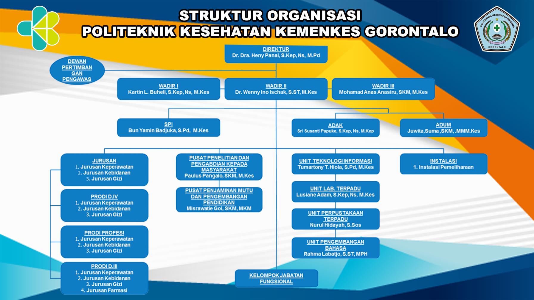 Struktur Organisassi Poltekkes Kemenkes Gorontalo