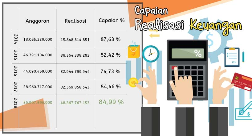 Capaian Realisasi Anggaran Poltekkes Kemenkes Gorontalo Tahun 2014-2018